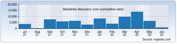 Referring Domains Discovery Chart from Majestic SEO for eskiz.uz