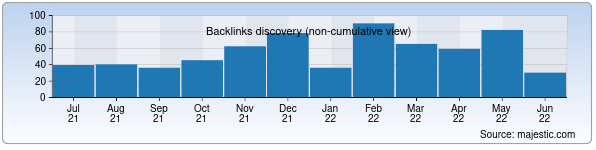 Referring Domains Discovery Chart from Majestic SEO for estimed.uz
