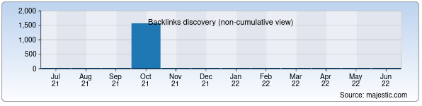 Referring Domains Discovery Chart from Majestic SEO for eva.uz