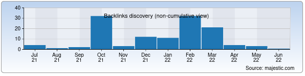 Referring Domains Discovery Chart from Majestic SEO for evakuator.uz