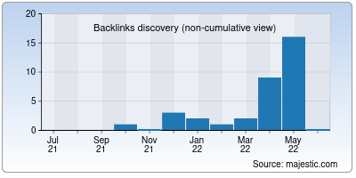 backlinks of everythingpro.in