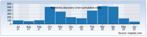 Referring Domains Discovery Chart from Majestic SEO for evisa.mfa.uz