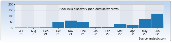 Referring Domains Discovery Chart from Majestic SEO for ex.uz