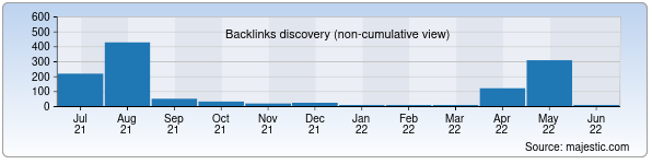 Referring Domains Discovery Chart from Majestic SEO for exchange.uz