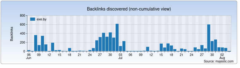 exe.by Backlink History Chart