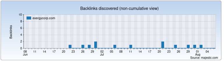 exergycorp.com Backlink History Chart