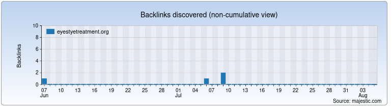 eyestyetreatment.org Backlink History Chart