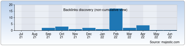 Referring Domains Discovery Chart from Majestic SEO for eyvaz.uz