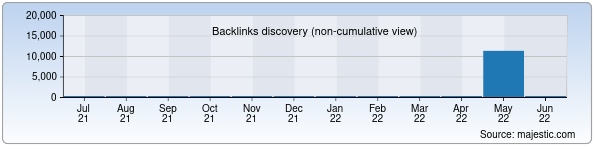 Referring Domains Discovery Chart from Majestic SEO for eztek.uz