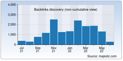 backlinks of fact.co.in