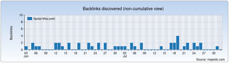 factor-this.com Backlink History Chart