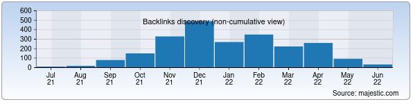 Referring Domains Discovery Chart from Majestic SEO for fan.uz