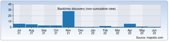 Referring Domains Discovery Chart from Majestic SEO for fan.zn.uz