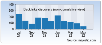 Majestic Backlink History Chart for fandongxi.com