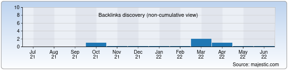 Referring Domains Discovery Chart from Majestic SEO for fanlar.uz
