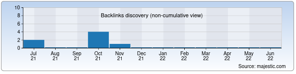 Referring Domains Discovery Chart from Majestic SEO for fansiti.xnet.uz