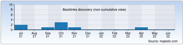 Referring Domains Discovery Chart from Majestic SEO for farbandlik.uz