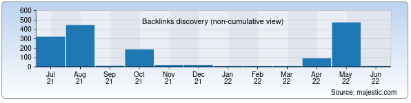 Referring Domains Discovery Chart from Majestic SEO for fargonapaxta.uz