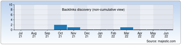 Referring Domains Discovery Chart from Majestic SEO for farmasevt.uz