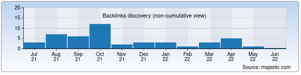 Referring Domains Discovery Chart from Majestic SEO for farstat.uz