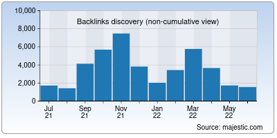 backlinks of fast-page.org