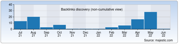 Referring Domains Discovery Chart from Majestic SEO for favvora.uz