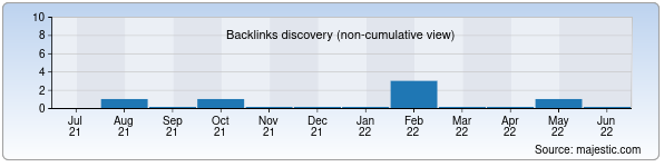 Referring Domains Discovery Chart from Majestic SEO for fc-ardus.uz