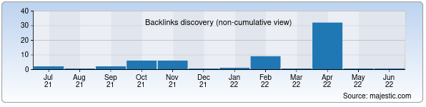 Referring Domains Discovery Chart from Majestic SEO for fca.uz
