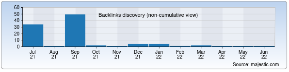 Referring Domains Discovery Chart from Majestic SEO for fcb.uz