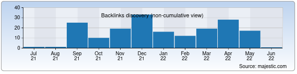 Referring Domains Discovery Chart from Majestic SEO for fcdinamo.uz