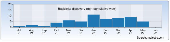 Referring Domains Discovery Chart from Majestic SEO for fcsogdiana.uz