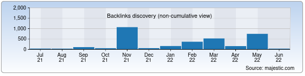 Referring Domains Discovery Chart from Majestic SEO for fdu.uz