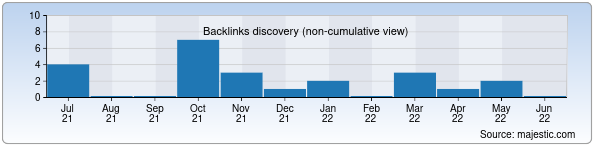 Referring Domains Discovery Chart from Majestic SEO for felix.uz
