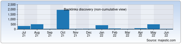 Referring Domains Discovery Chart from Majestic SEO for ferdoridarmon.uz