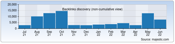 Referring Domains Discovery Chart from Majestic SEO for ferghana.uz