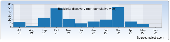 Referring Domains Discovery Chart from Majestic SEO for ferlibrary.uz