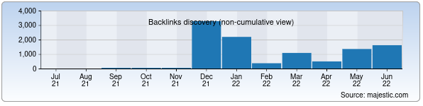 Referring Domains Discovery Chart from Majestic SEO for fershodlik41.zn.uz