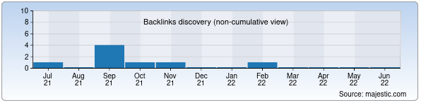 Referring Domains Discovery Chart from Majestic SEO for feruzbtheater.uz
