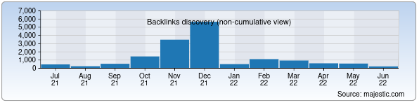 Referring Domains Discovery Chart from Majestic SEO for fikr.uz