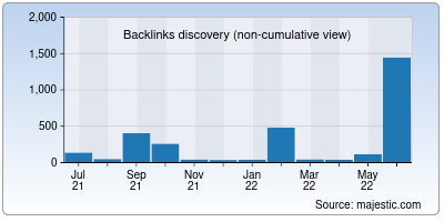 backlinks of findalternative.net