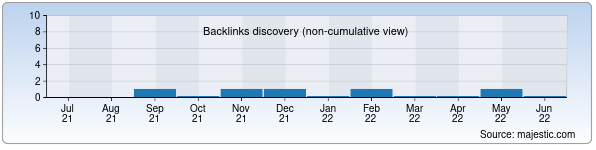 Referring Domains Discovery Chart from Majestic SEO for fine.uz