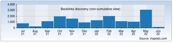 Referring Domains Discovery Chart from Majestic SEO for fiqh.uz