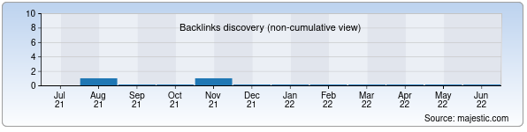 Referring Domains Discovery Chart from Majestic SEO for firdavs.uz