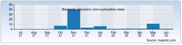 Referring Domains Discovery Chart from Majestic SEO for fitq.zn.uz