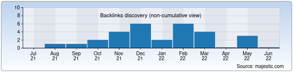 Referring Domains Discovery Chart from Majestic SEO for fledex.uz