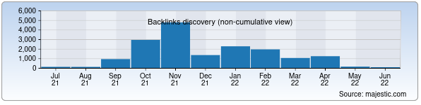 Referring Domains Discovery Chart from Majestic SEO for fledu.uz