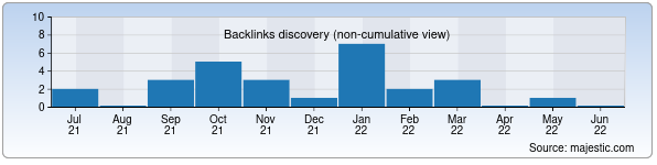Referring Domains Discovery Chart from Majestic SEO for flora.uz