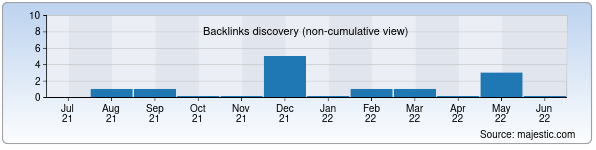 Referring Domains Discovery Chart from Majestic SEO for florensia.uz