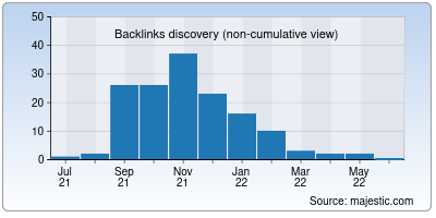backlinks of flowtrace.co