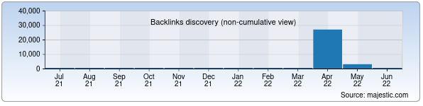 Referring Domains Discovery Chart from Majestic SEO for fm101.uz